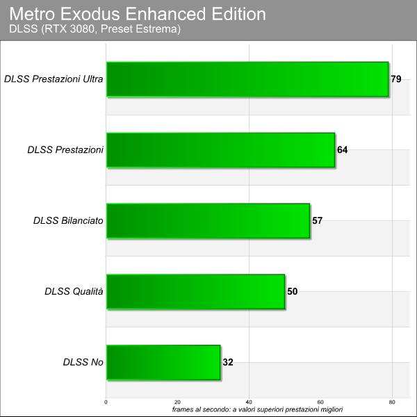 Metro Exodus Enhanced Edition benchmark