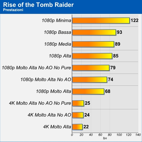 Benchmark Rise of the Tomb Raider