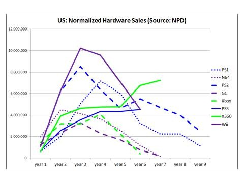 US: Normalized Hardware Sales (Source: NPD)