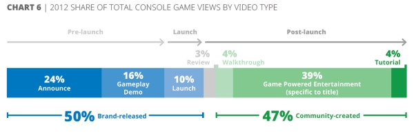 Gamers on Youtube: Evolving Video Consumption